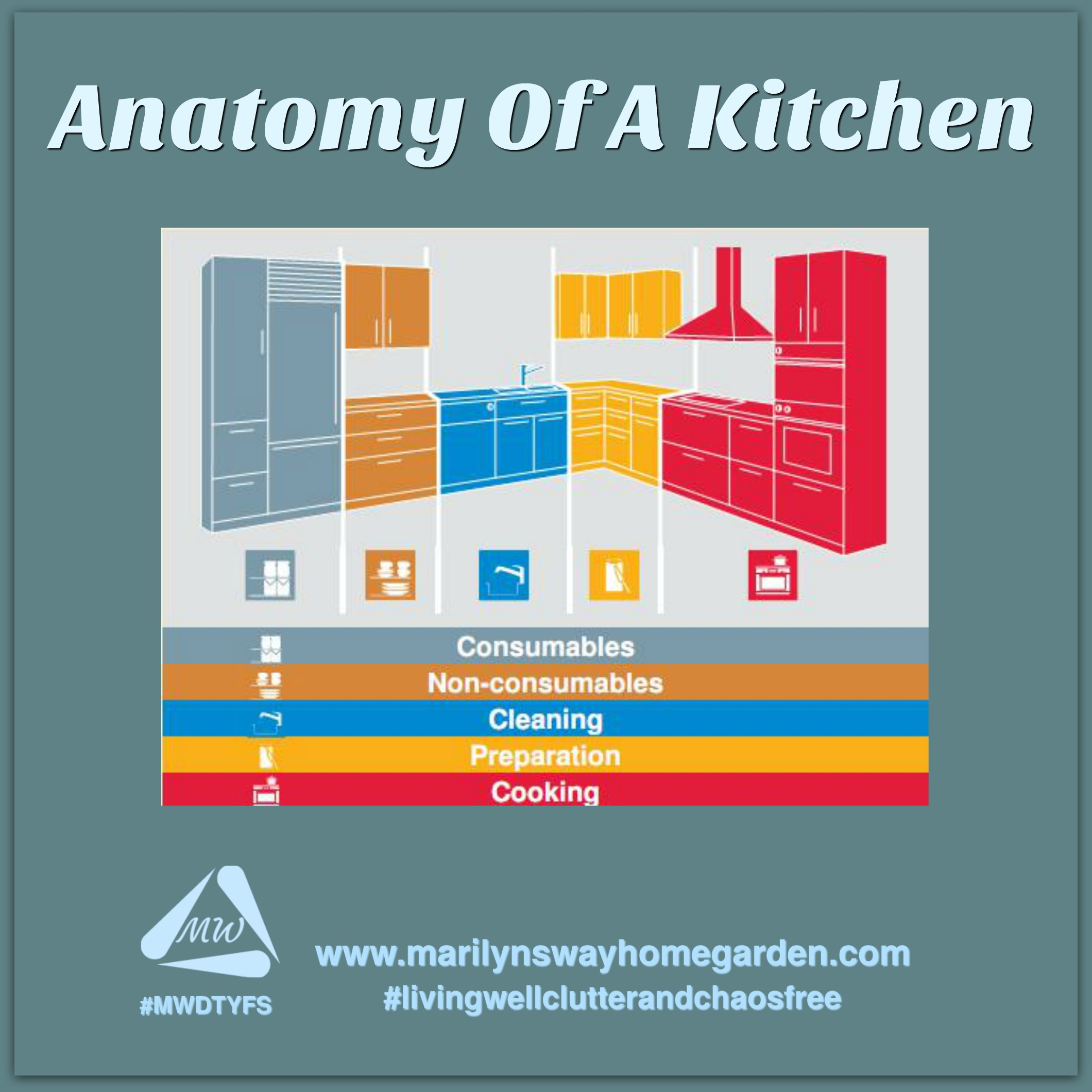 Anatomy Of A Kitchen.